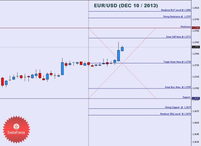Forexpros intraday charts for dax