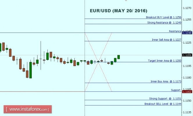 Forex trading course ireland