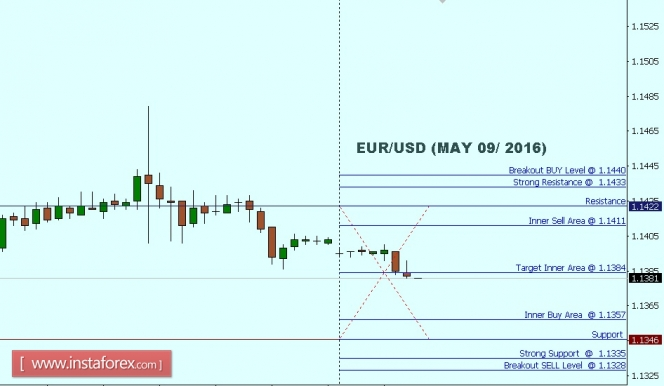 Live charts co uk forex charts eur usd