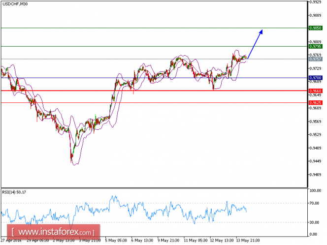 Technical analysis of USD/CHF for May 16, 2016 – STOCKTRKR