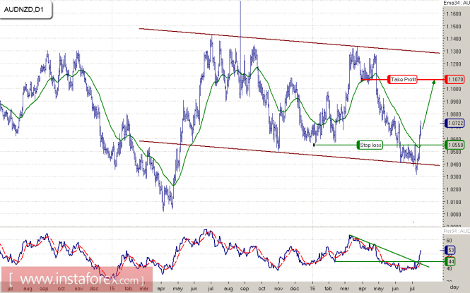 Options trader singapore