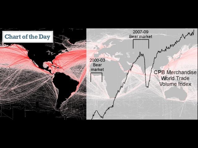 Bear Markets + World Trade = Bad Outcomes?
