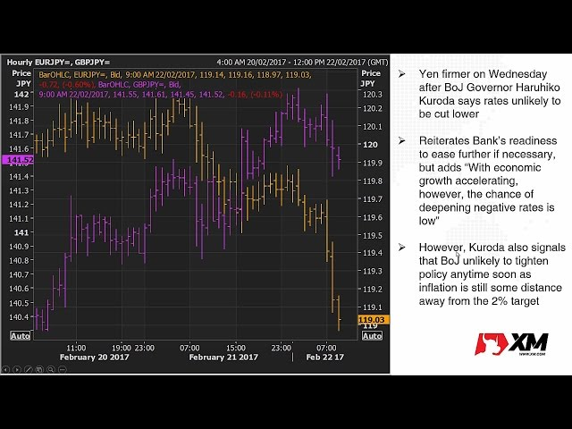 Forex News: 22/02/2017 – Dollar softer ahead of FOMC minutes; Euro hits 6-week low