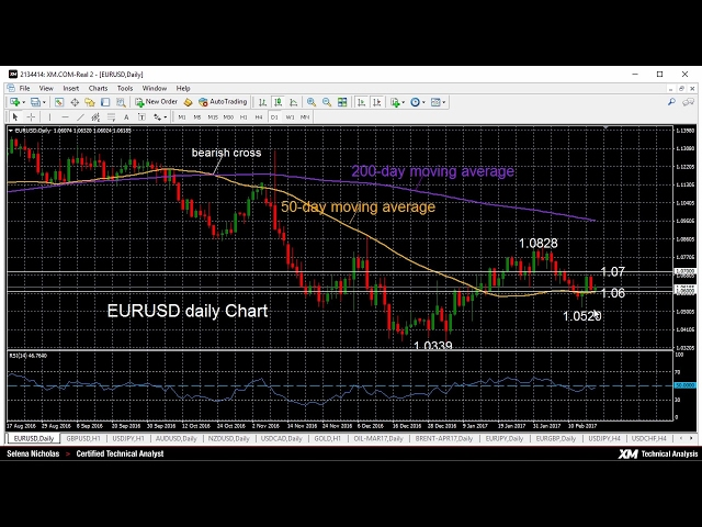 Technical Analysis – 20/02/2017 – EURUSD bearish, finds support at 50-day moving average