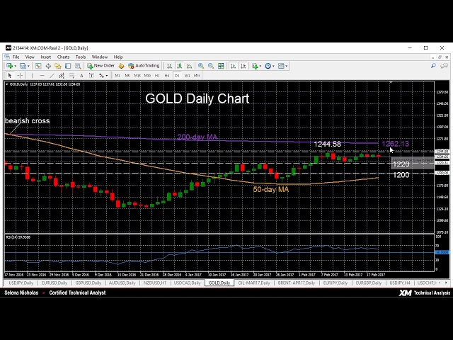Technical Analysis – 21/02/2017 – Gold falling, more than offsetting yesterday's gain