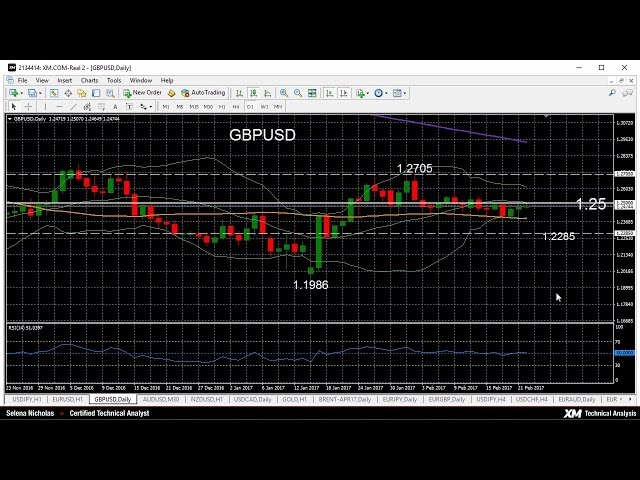 Technical Analysis – 22/02/2017 – GBPUSD looking neutral in the short-term