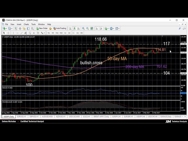 Technical Analysis – 23/02/2017 – USDJPY neutral in the short- and medium-term