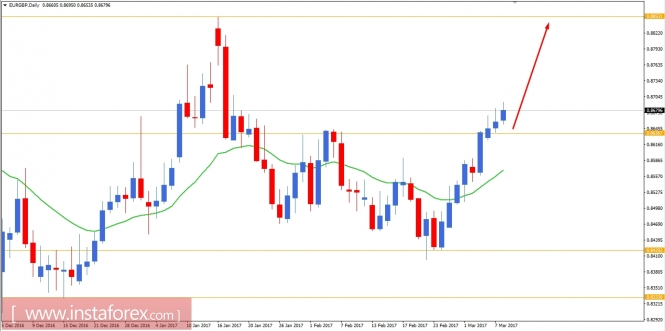 Forex live charts mobile