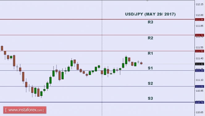 Forex probability theory