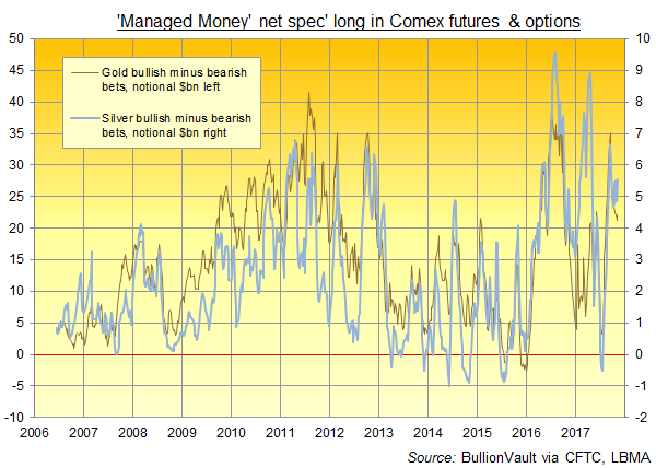 Chart of Comex gold vs. silver net spec long positions among Managed Money category of trader. Source: BullionVault via CFTC