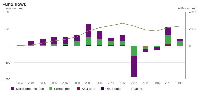 Annual gold ETF gold bar inflows worldwide. Source: World Gold Council
