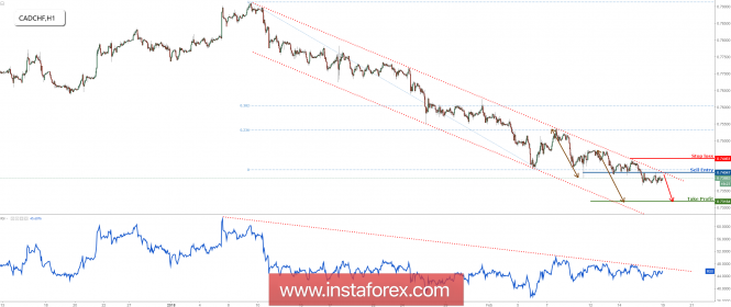 The CAD/CHF profit target was reached, remain bearish for ...