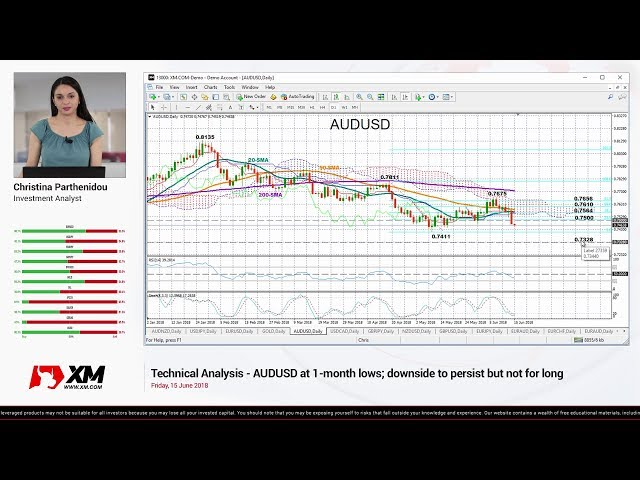 Technical Analysis: 15/06/2018 – AUDUSD at 1-month lows