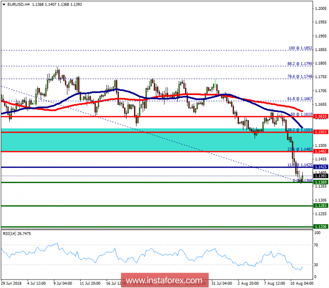 Technical Analysis Of EUR USD For August 13 2018