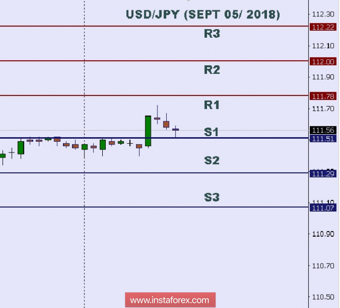 Technical Analysis Intraday Level For Usdjpy Sept 05 2018
